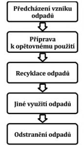 hierachie způsobů nakládání s odpady